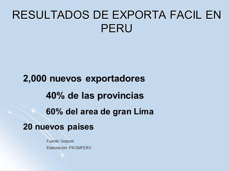 RESULTADOS DE EXPORTA FACIL EN PERU Fuente: Serpost Elaboración: PROMPERU 2,000 nuevos exportadores 40% de las provincias 60% del area de gran Lima 20