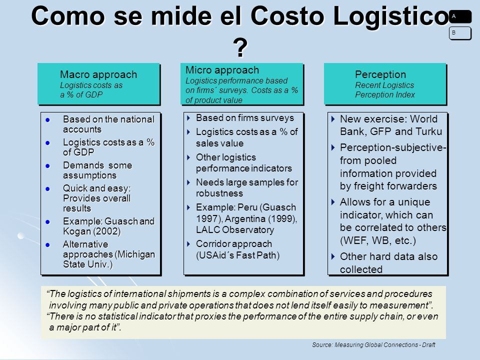 Como se mide el Costo Logistico ? Macro approach Logistics costs as a % of GDP Macro approach Logistics costs as a % of GDP Micro approach Logistics p