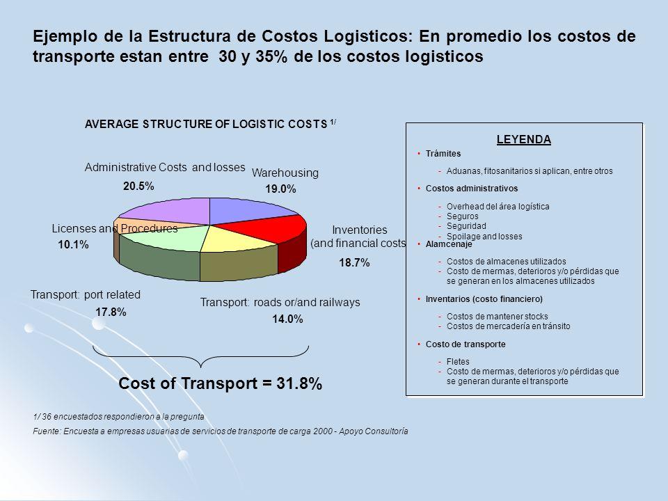 Ejemplo de la Estructura de Costos Logisticos: En promedio los costos de transporte estan entre 30 y 35% de los costos logisticos 1/ 36 encuestados re
