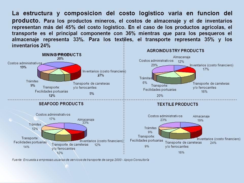 La estructura y composicion del costo logistico varia en funcion del producto. Para los productos mineros, el costos de almacenaje y el de inventarios