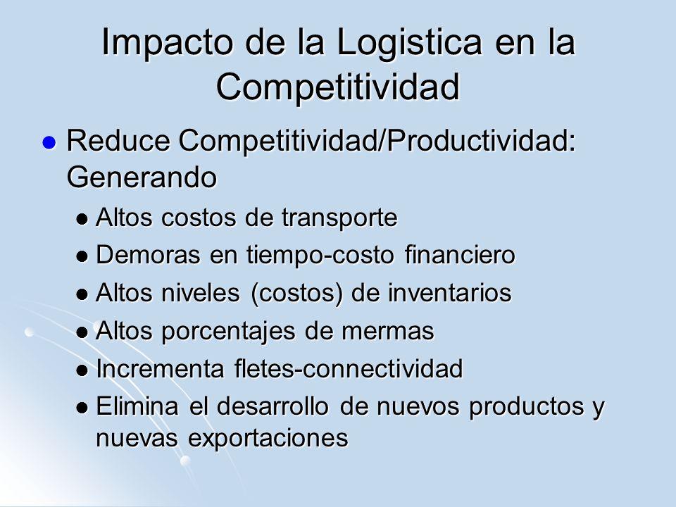 Impacto de la Logistica en la Competitividad Reduce Competitividad/Productividad: Generando Reduce Competitividad/Productividad: Generando Altos costo