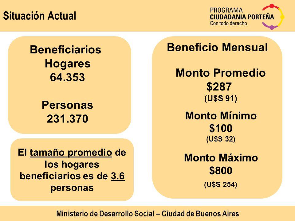Situación Actual Beneficiarios Hogares 64.353 Personas 231.370 Beneficio Mensual Monto Promedio $287 (U$S 91) Monto Mínimo $100 (U$S 32) Monto Máximo