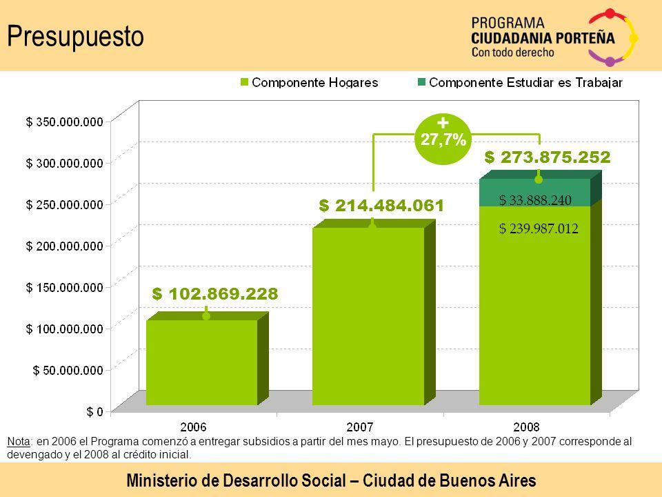 Presupuesto Ministerio de Desarrollo Social – Ciudad de Buenos Aires $ 102.869.228 $ 239.987.012 $ 33.888.240 $ 214.484.061 $ 273.875.252 27,7% + Nota