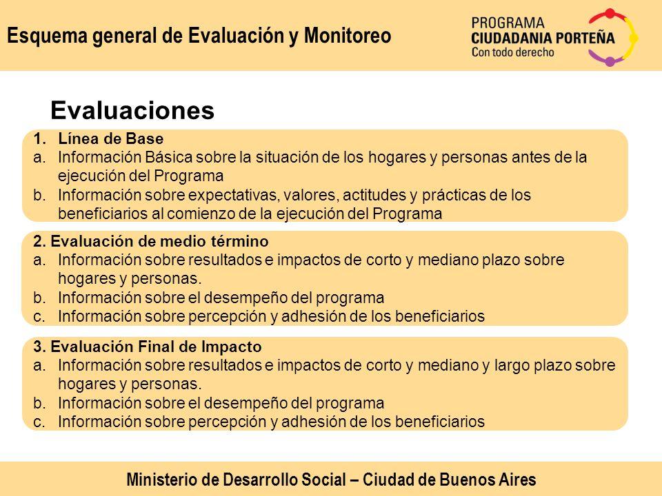 Esquema general de Evaluación y Monitoreo 1.Línea de Base a.Información Básica sobre la situación de los hogares y personas antes de la ejecución del