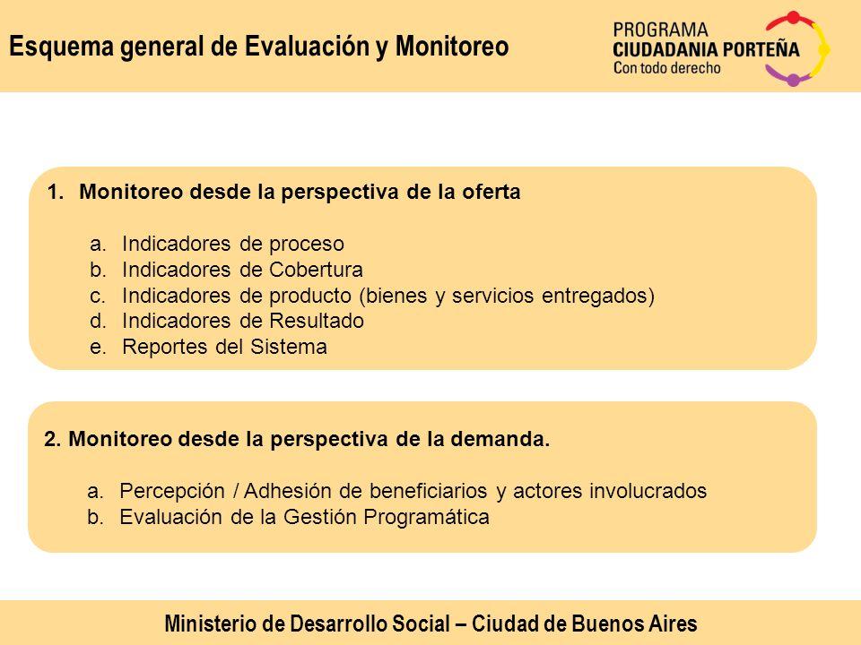 Esquema general de Evaluación y Monitoreo 1.Monitoreo desde la perspectiva de la oferta a.Indicadores de proceso b.Indicadores de Cobertura c.Indicado