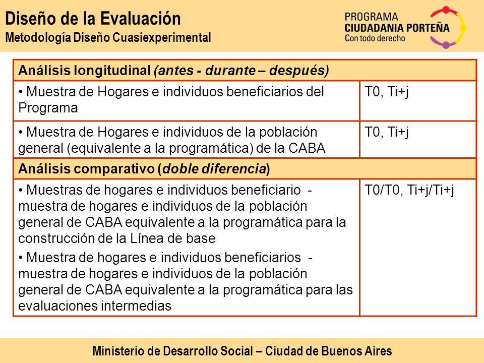 Diseño de la Evaluación Metodología Diseño Cuasiexperimental Análisis longitudinal (antes - durante – después) Muestra de Hogares e individuos benefic