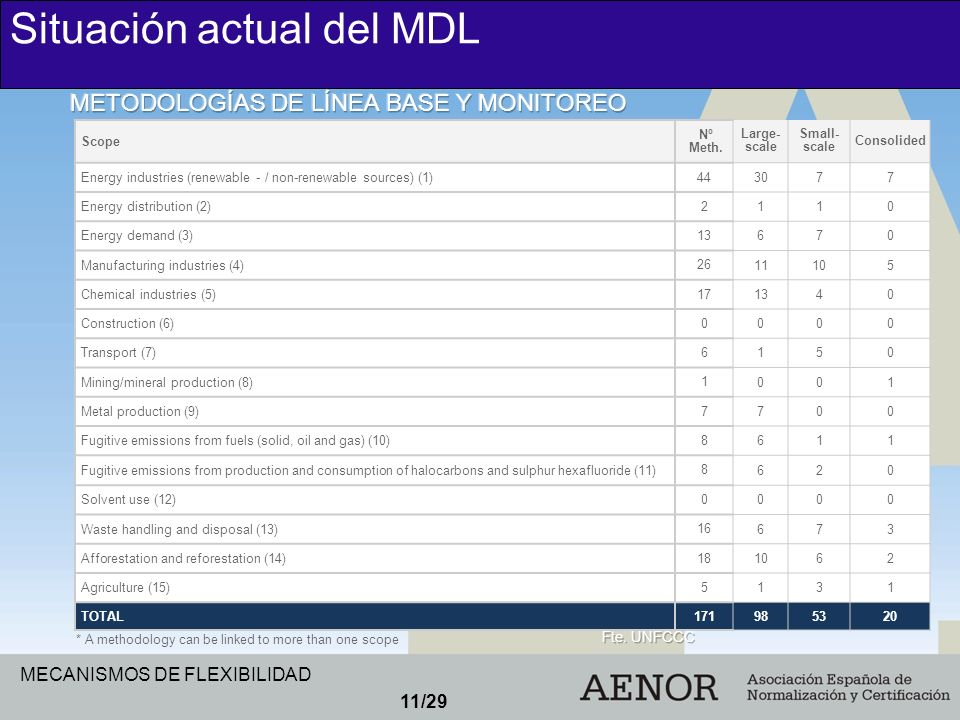 MECANISMOS DE FLEXIBILIDAD 11/29 Situación actual del MDL Scope Nº Meth. Large- scale Small- scale Consolided Energy industries (renewable - / non-ren