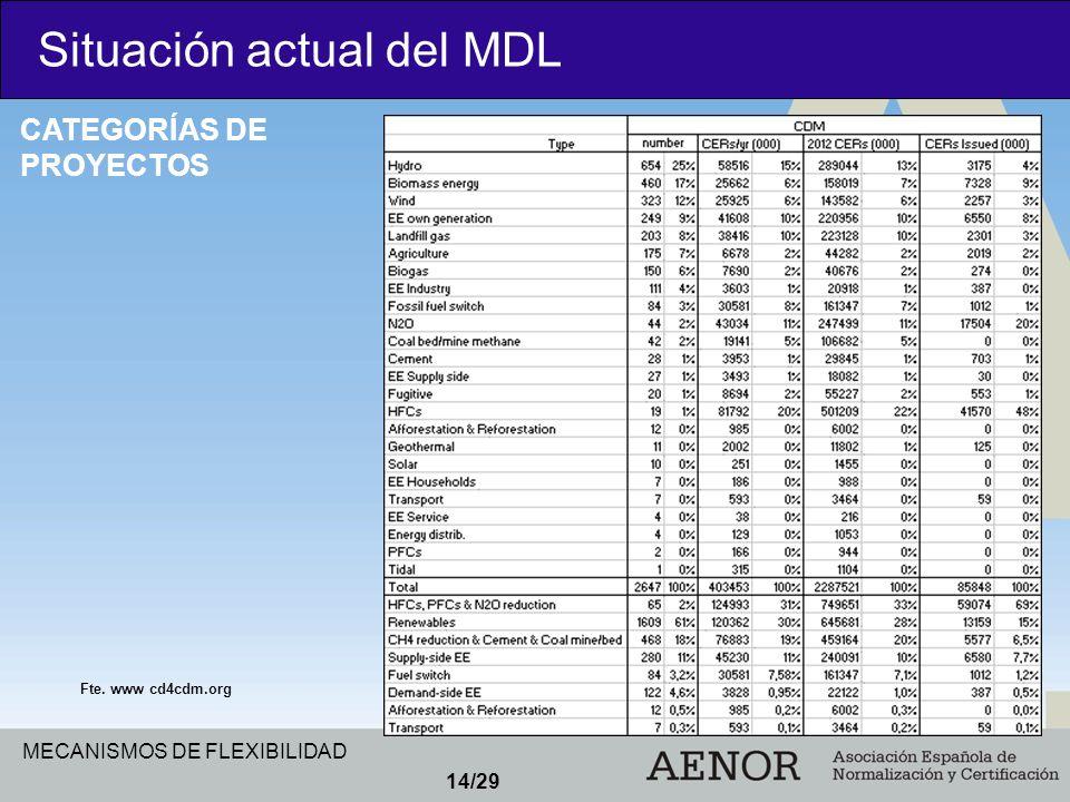 MECANISMOS DE FLEXIBILIDAD 14/29 Situación actual del MDL CATEGORÍAS DE PROYECTOS Fte. www cd4cdm.org