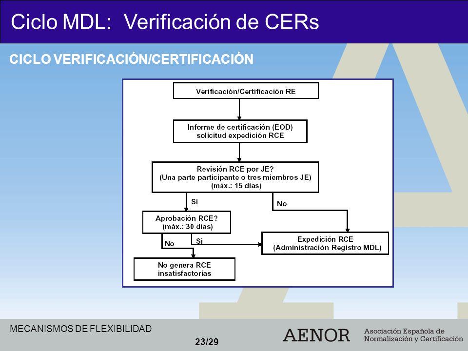 MECANISMOS DE FLEXIBILIDAD 23/29 Ciclo MDL: Verificación de CERs CICLO VERIFICACIÓN/CERTIFICACIÓN