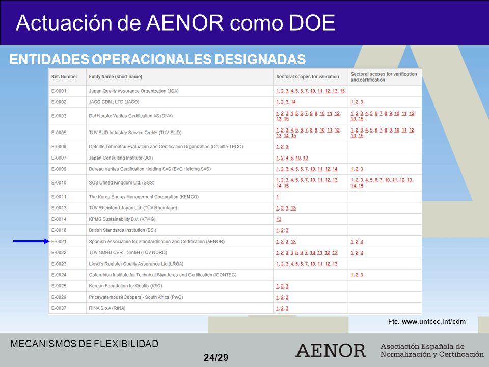 MECANISMOS DE FLEXIBILIDAD 24/29 Actuación de AENOR como DOE ENTIDADES OPERACIONALES DESIGNADAS Fte. www.unfccc.int/cdm