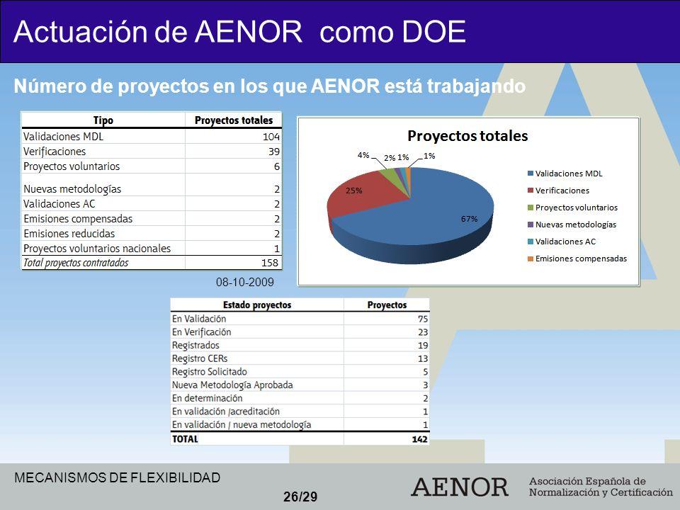 MECANISMOS DE FLEXIBILIDAD 26/29 Actuación de AENOR como DOE Número de proyectos en los que AENOR está trabajando 08-10-2009