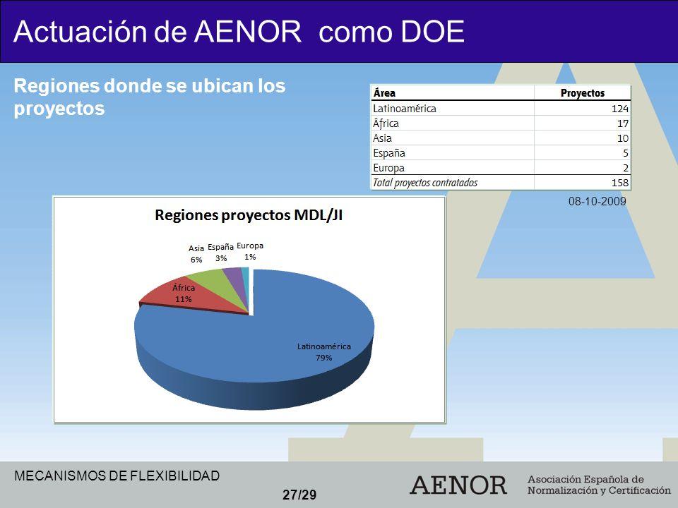 MECANISMOS DE FLEXIBILIDAD 27/29 Actuación de AENOR como DOE Regiones donde se ubican los proyectos 08-10-2009