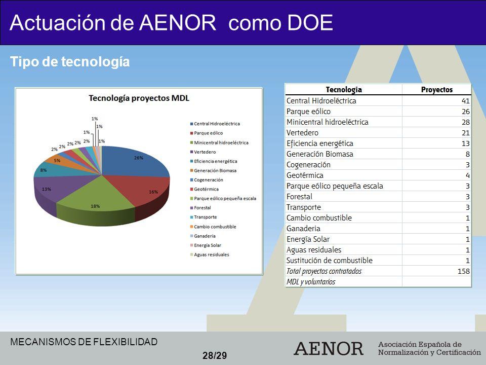 MECANISMOS DE FLEXIBILIDAD 28/29 Actuación de AENOR como DOE Tipo de tecnología