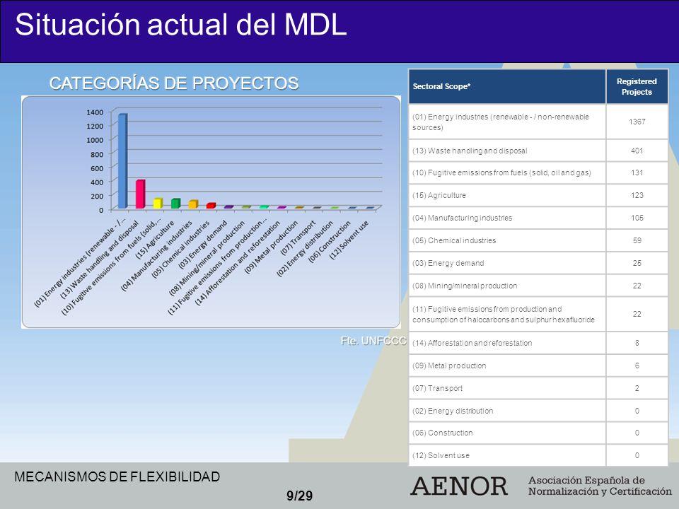 MECANISMOS DE FLEXIBILIDAD 9/29 Situación actual del MDL Sectoral Scope* Registered Projects (01) Energy industries (renewable - / non-renewable sourc