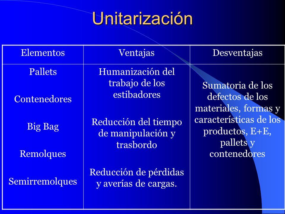 Unitarización ElementosVentajasDesventajas Pallets Contenedores Big Bag Remolques Semirremolques Humanización del trabajo de los estibadores Reducción
