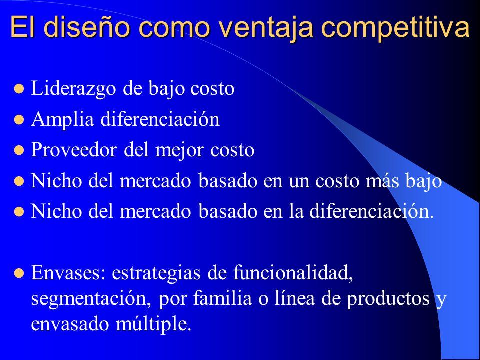 El diseño como ventaja competitiva Liderazgo de bajo costo Amplia diferenciación Proveedor del mejor costo Nicho del mercado basado en un costo más ba