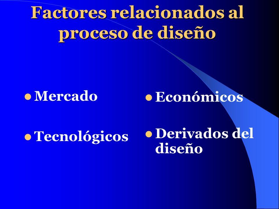 Factores relacionados al proceso de diseño Mercado Tecnológicos Económicos Derivados del diseño