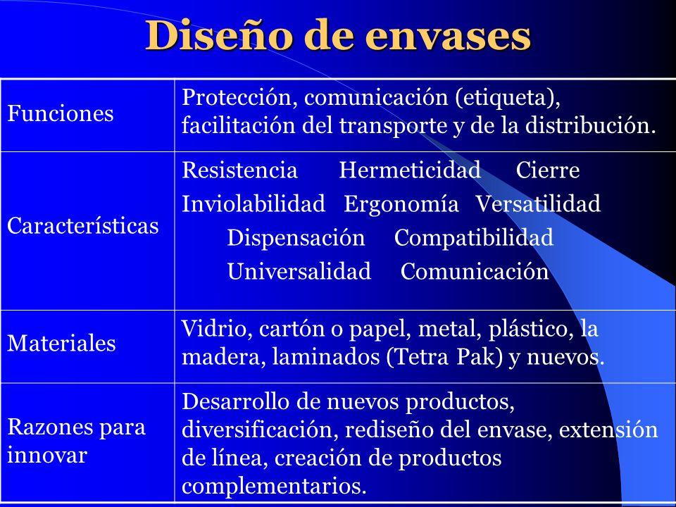 Diseño de envases Funciones Protección, comunicación (etiqueta), facilitación del transporte y de la distribución. Características Resistencia Hermeti