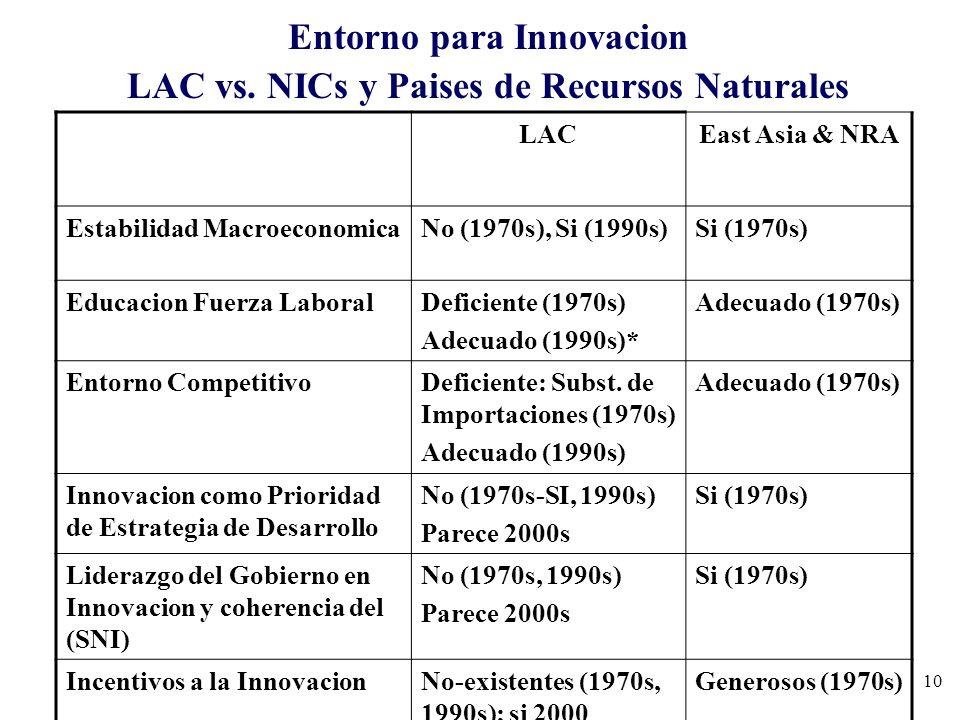 10 Entorno para Innovacion LAC vs. NICs y Paises de Recursos Naturales LACEast Asia & NRA Estabilidad MacroeconomicaNo (1970s), Si (1990s)Si (1970s) E