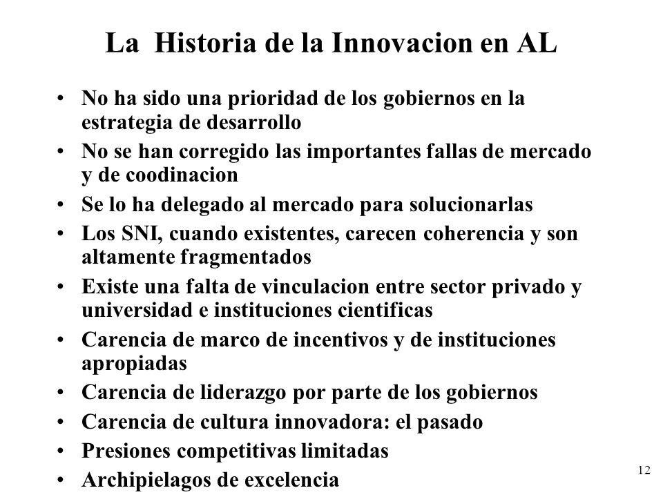 12 La Historia de la Innovacion en AL No ha sido una prioridad de los gobiernos en la estrategia de desarrollo No se han corregido las importantes fal