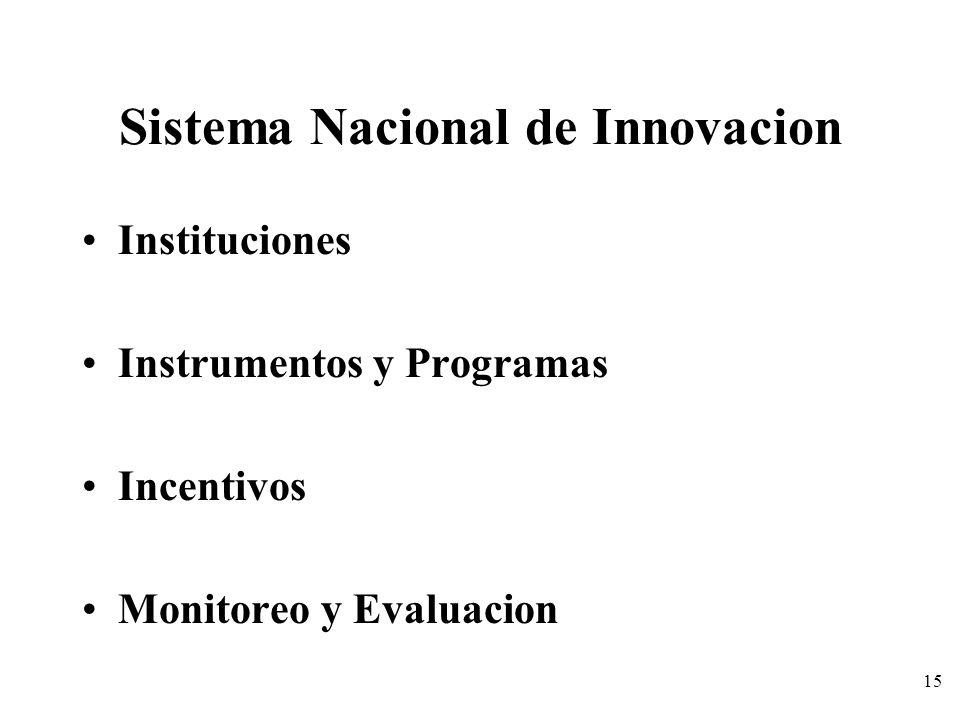 15 Sistema Nacional de Innovacion Instituciones Instrumentos y Programas Incentivos Monitoreo y Evaluacion