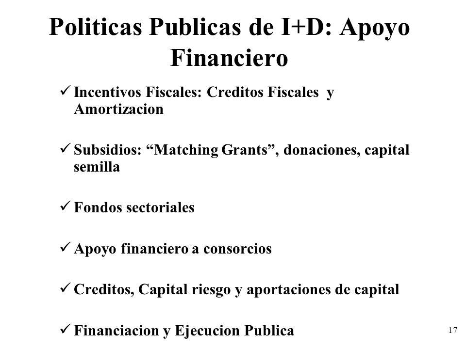 17 Politicas Publicas de I+D: Apoyo Financiero Incentivos Fiscales: Creditos Fiscales y Amortizacion Subsidios: Matching Grants, donaciones, capital s