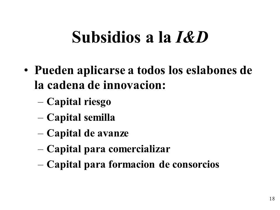 18 Subsidios a la I&D Pueden aplicarse a todos los eslabones de la cadena de innovacion: –Capital riesgo –Capital semilla –Capital de avanze –Capital