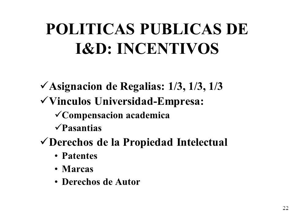 22 POLITICAS PUBLICAS DE I&D: INCENTIVOS Asignacion de Regalias: 1/3, 1/3, 1/3 Vinculos Universidad-Empresa: Compensacion academica Pasantias Derechos