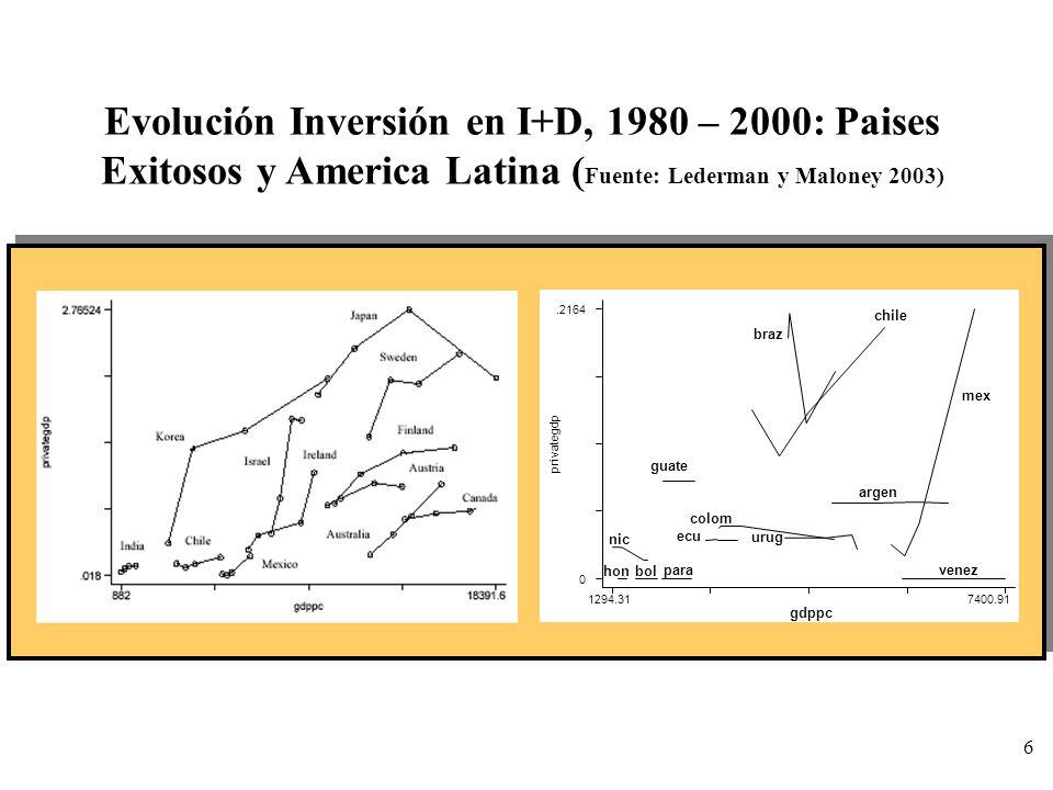 6 Evolución Inversión en I+D, 1980 – 2000: Paises Exitosos y America Latina ( Fuente: Lederman y Maloney 2003) privategdp gdppc 1294.317400.91 0.2164