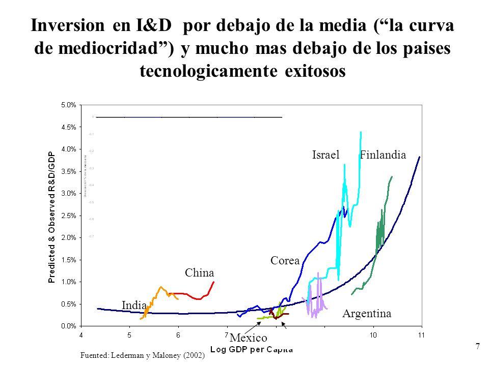 7 Inversion en I&D por debajo de la media (la curva de mediocridad) y mucho mas debajo de los paises tecnologicamente exitosos Fuented: Lederman y Mal