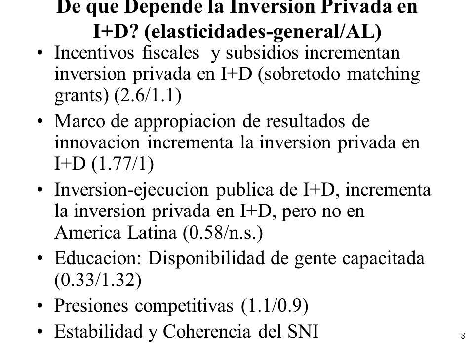 8 De que Depende la Inversion Privada en I+D? (elasticidades-general/AL) Incentivos fiscales y subsidios incrementan inversion privada en I+D (sobreto