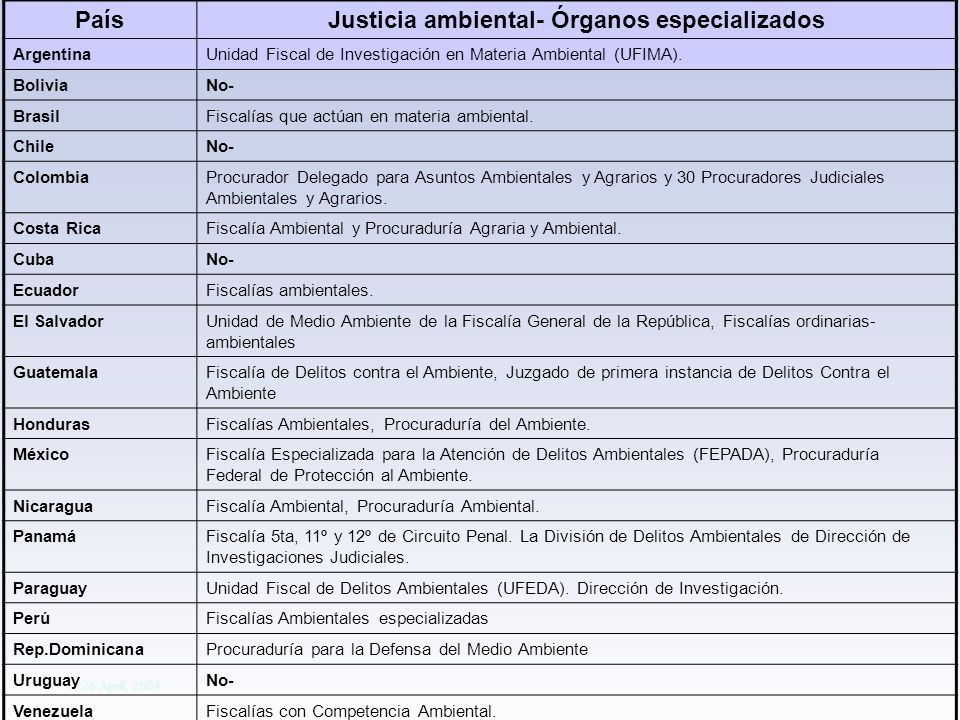 Division Of Early Warning And Assessment Global Environment Outlook: Assessment for Decision-making 26 April, 2004 PaísJusticia ambiental- Órganos especializados ArgentinaUnidad Fiscal de Investigación en Materia Ambiental (UFIMA).