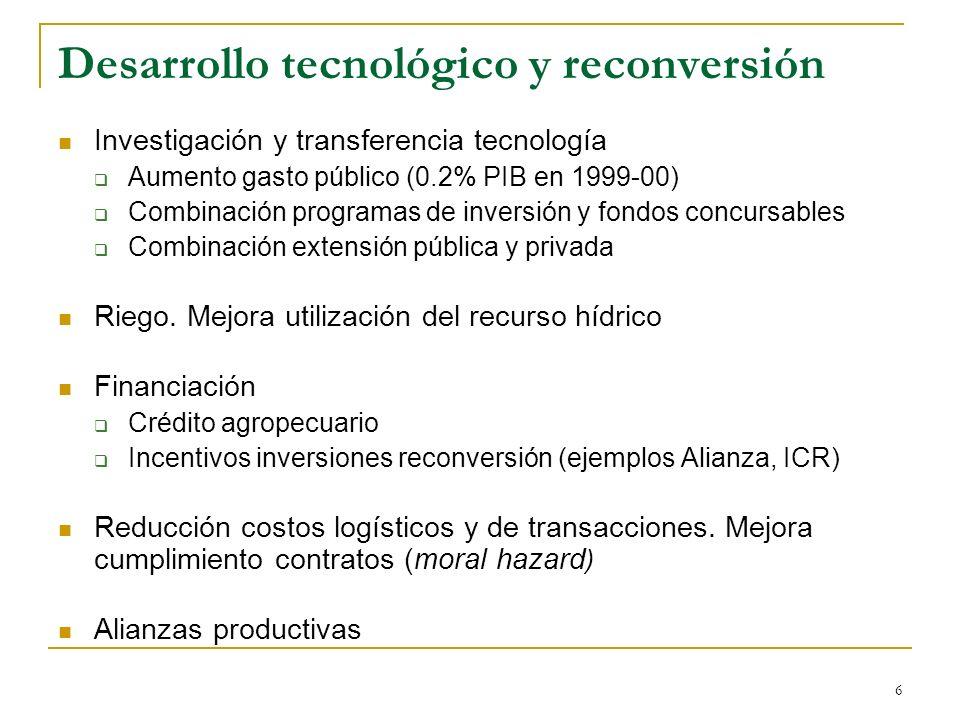 6 Desarrollo tecnológico y reconversión Investigación y transferencia tecnología Aumento gasto público (0.2% PIB en 1999-00) Combinación programas de inversión y fondos concursables Combinación extensión pública y privada Riego.