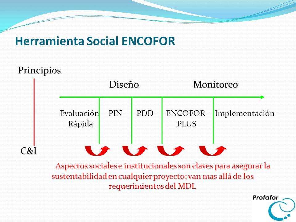 Herramienta Social ENCOFOR Principios Diseño Monitoreo Evaluación PIN PDD ENCOFOR Implementación Rápida PLUS C&I Aspectos sociales e institucionales s