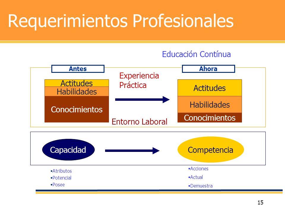 15 Requerimientos Profesionales Actitudes Habilidades Conocimientos Actitudes Habilidades Conocimientos Entorno Laboral Capacidad Competencia AntesAho