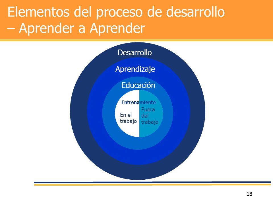 18 Desarrollo Aprendizaje Educación Elementos del proceso de desarrollo – Aprender a Aprender En el trabajo Fuera del trabajo Entrenamiento