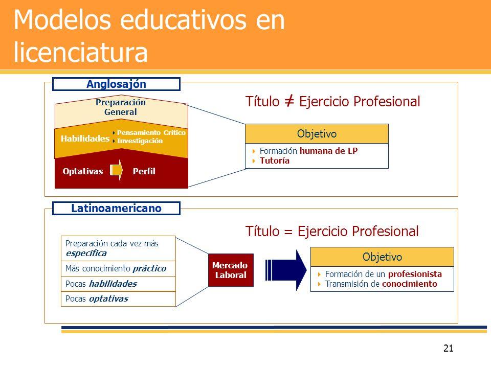 21 Modelos educativos en licenciatura Objetivo Formación de un profesionista Transmisión de conocimiento Maestría Extensión Doctorado Preparación Gene