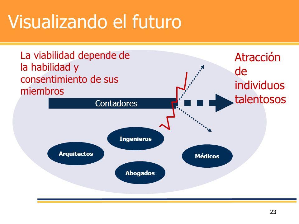 23 Visualizando el futuro Ingenieros Médicos Arquitectos Abogados Contadores La viabilidad depende de la habilidad y consentimiento de sus miembros At