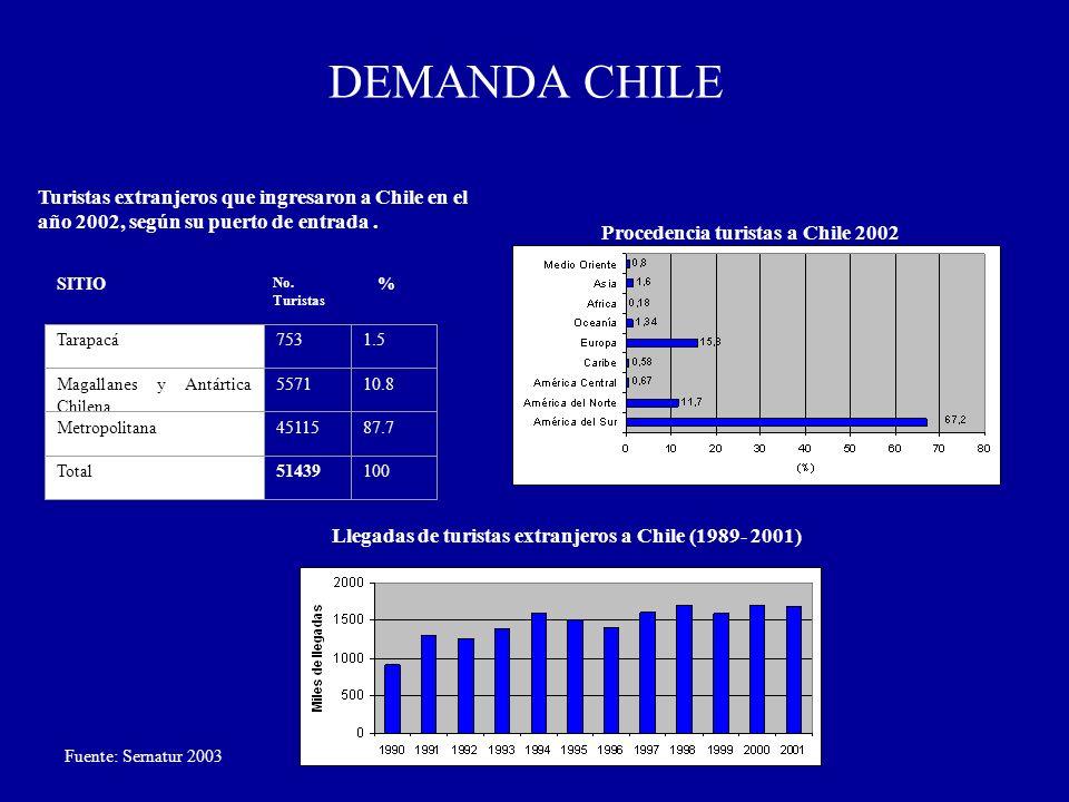 DEMANDA CHILE SITIO No. Turistas % Tarapacá7531.5 Magallanes y Antártica Chilena 557110.8 Metropolitana4511587.7 Total51439100 Fuente: Sernatur 2003 T