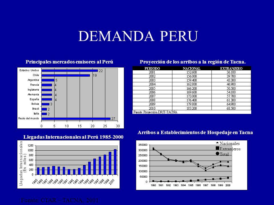 Nacionales Extranjeros Total Fuente: CTAR – TACNA, 2001 Principales mercados emisores al Perú Arribos a Establecimientos de Hospedaje en Tacna Llegada