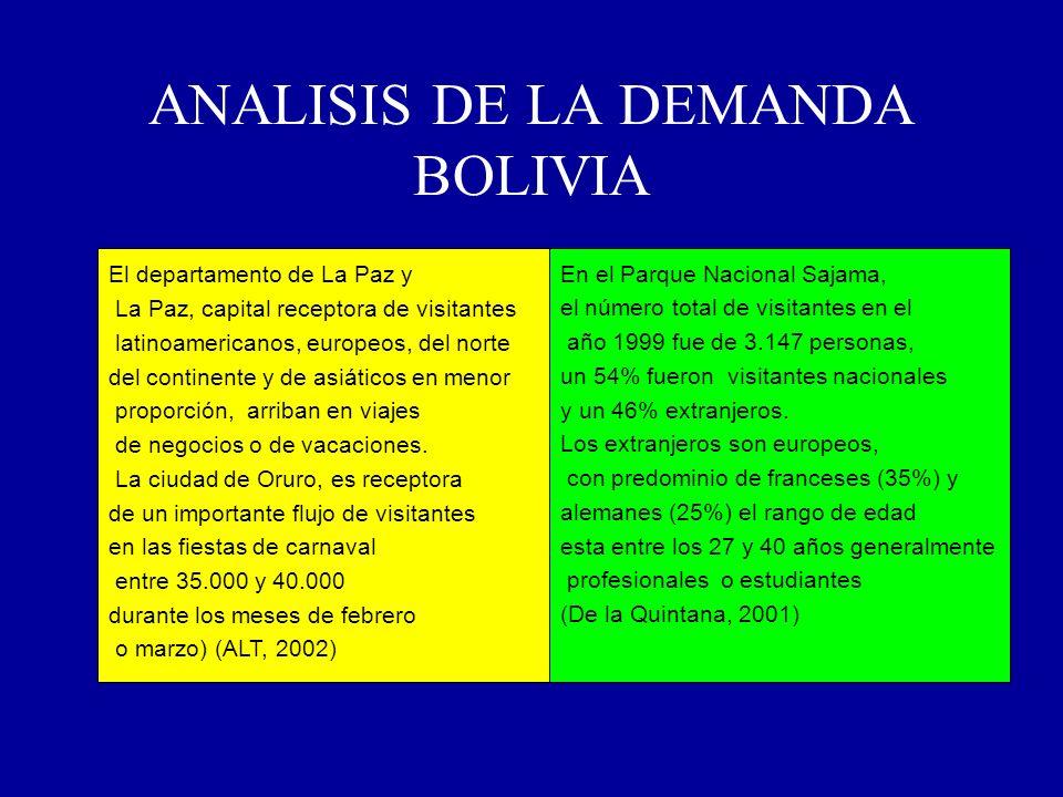 ANALISIS DE LA DEMANDA BOLIVIA El departamento de La Paz y La Paz, capital receptora de visitantes latinoamericanos, europeos, del norte del continent