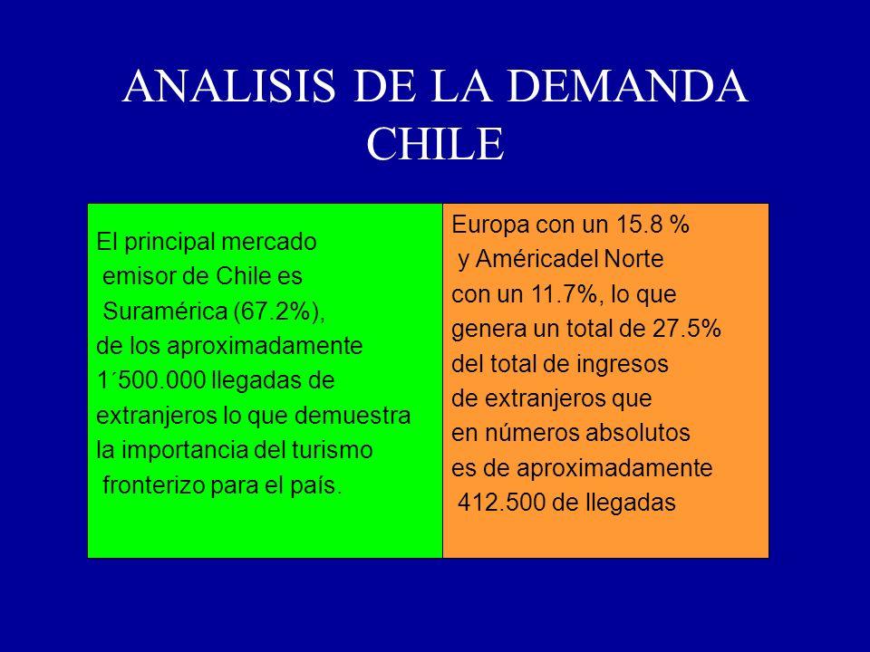 ANALISIS DE LA DEMANDA CHILE El principal mercado emisor de Chile es Suramérica (67.2%), de los aproximadamente 1´500.000 llegadas de extranjeros lo q