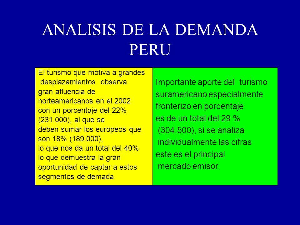 ANALISIS DE LA DEMANDA PERU El turismo que motiva a grandes desplazamientos observa gran afluencia de norteamericanos en el 2002 con un porcentaje del