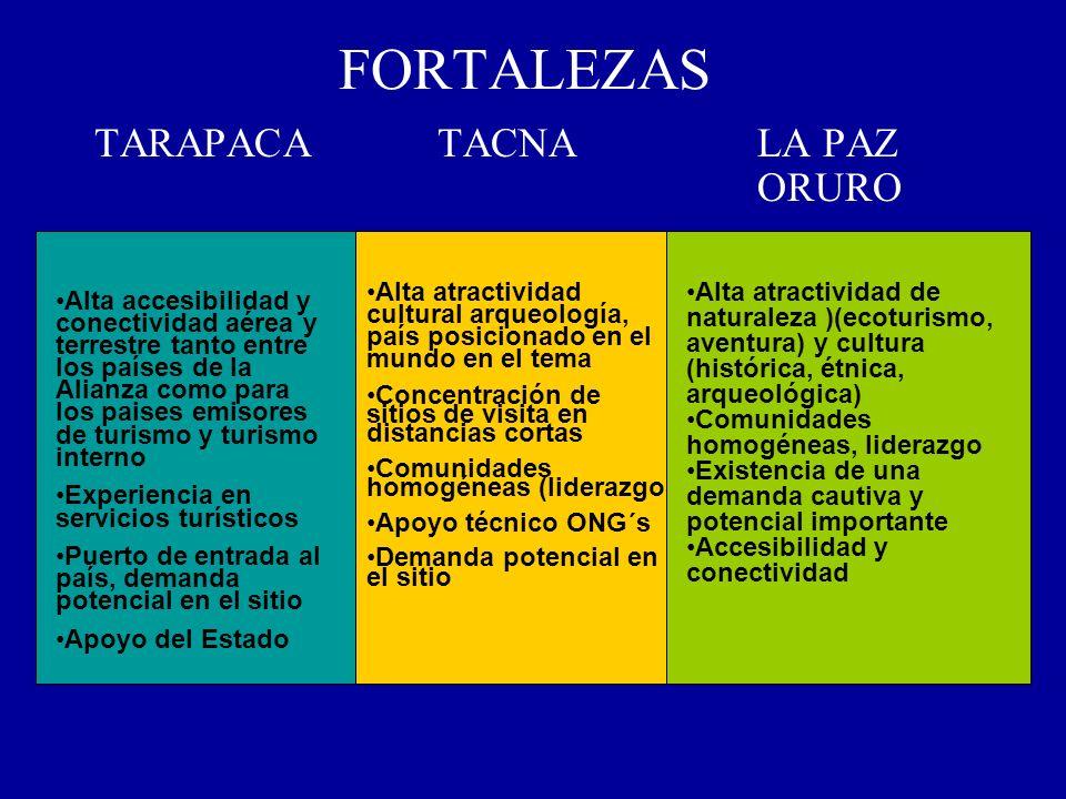 FORTALEZAS TARAPACATACNALA PAZ ORURO Alta accesibilidad y conectividad aérea y terrestre tanto entre los países de la Alianza como para los paises emi