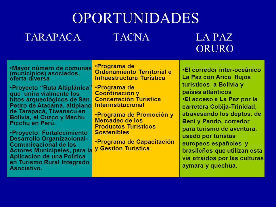 OPORTUNIDADES TARAPACATACNALA PAZ ORURO Mayor número de comunas (municipios) asociados, oferta diversa Proyecto Ruta Altiplánica que unira vialmente l