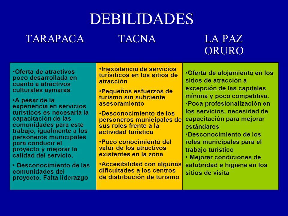 DEBILIDADES TARAPACATACNALA PAZ ORURO Oferta de atractivos poco desarrollada en cuanto a atractivos culturales aymaras A pesar de la experiencia en se