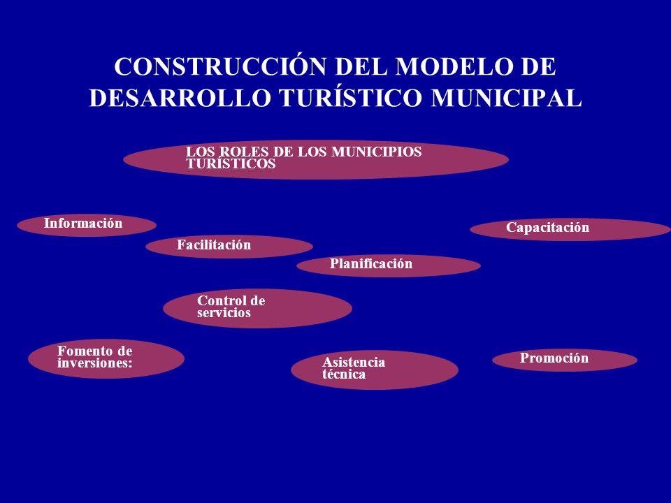 CONSTRUCCIÓN DEL MODELO DE DESARROLLO TURÍSTICO MUNICIPAL LOS ROLES DE LOS MUNICIPIOS TURÍSTICOS Información Facilitación Promoción Fomento de inversi