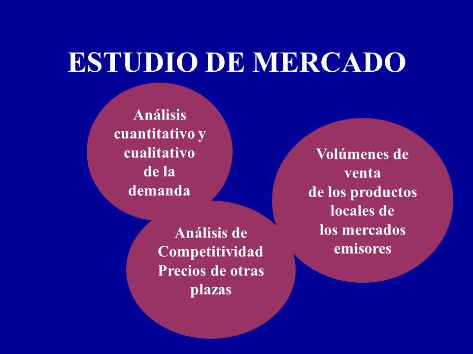 ESTUDIO DE MERCADO Análisis cuantitativo y cualitativo de la demanda Volúmenes de venta de los productos locales de los mercados emisores Análisis de