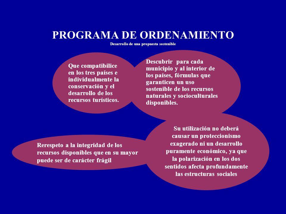 PROGRAMA DE ORDENAMIENTO Desarrollo de una propuesta sostenible Que compatibilice en los tres países e individualmente la conservación y el desarrollo