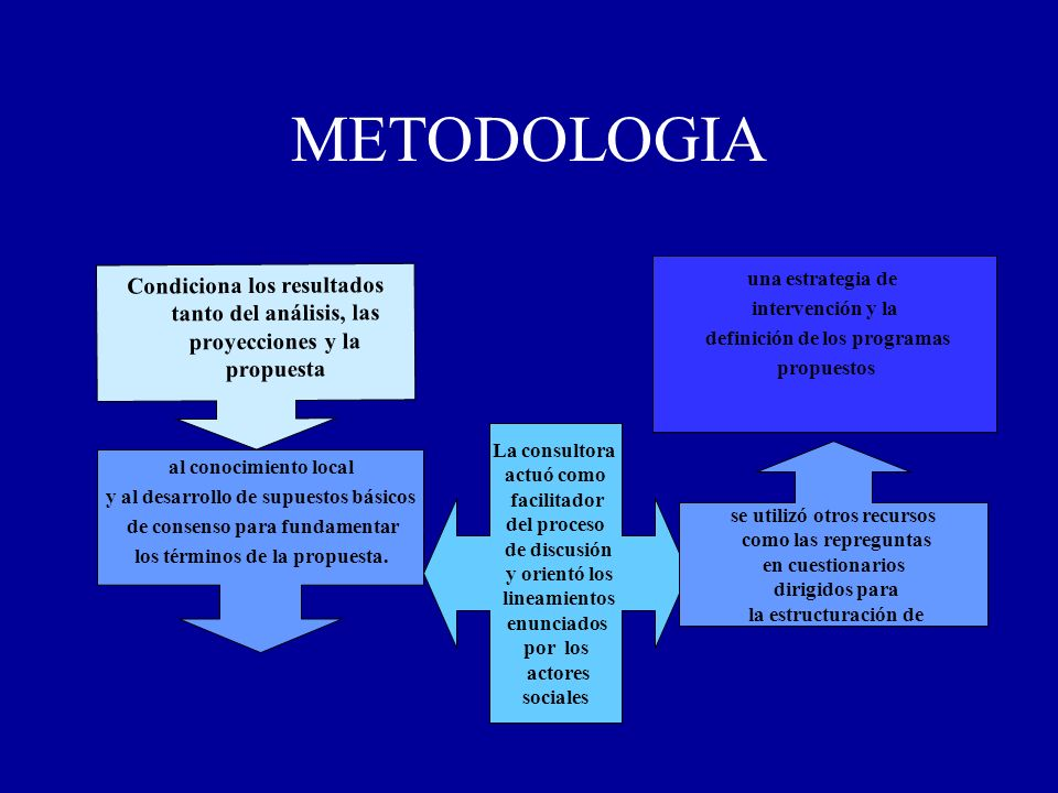 METODOLOGIA Condiciona los resultados tanto del análisis, las proyecciones y la propuesta al conocimiento local y al desarrollo de supuestos básicos d